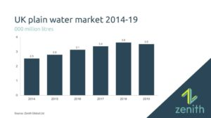 UK plain water market dips after 2018 heatwave
