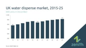 UK water dispensers return to growth