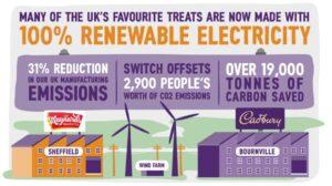 All Mondelēz UK production sites now purchase 100% renewable electricity