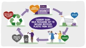 UK Cadbury Dairy Milk packaging set to be made with recycled plastic